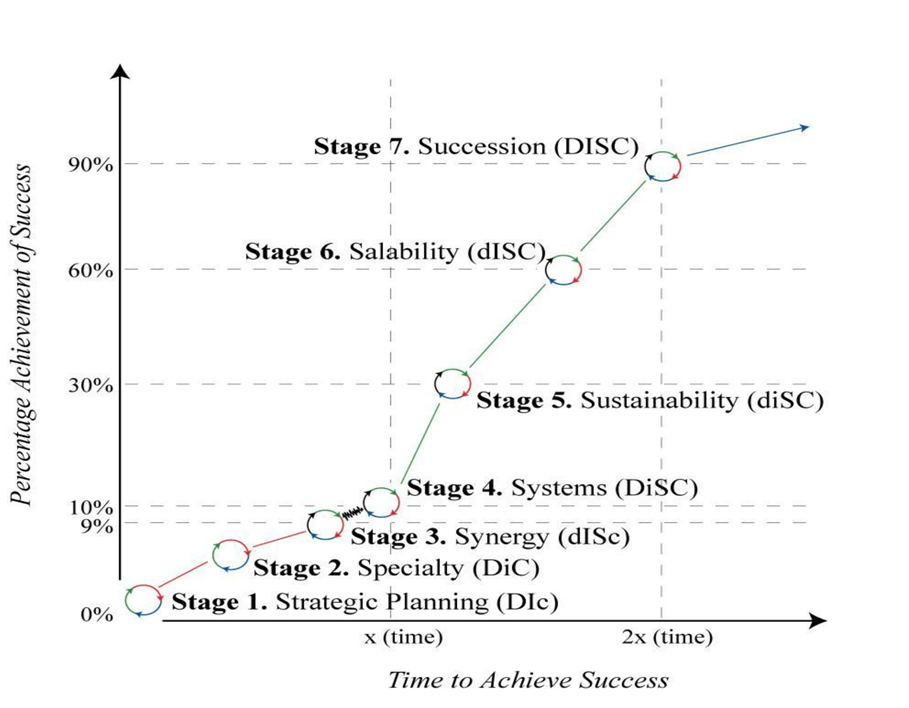 CarlGould-7StagesSuccess-Graph